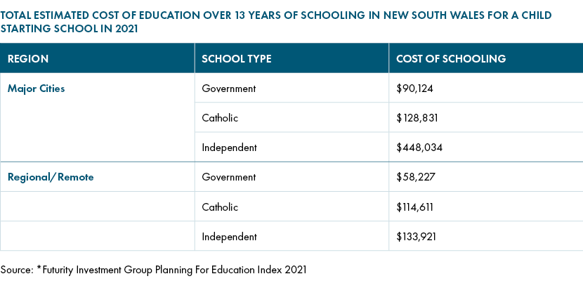 Total estimated cost of education over 13 years of schooling in NSW for a child starting school in 2021