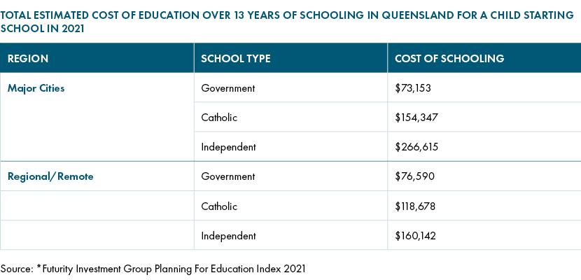 Cost of education queensland