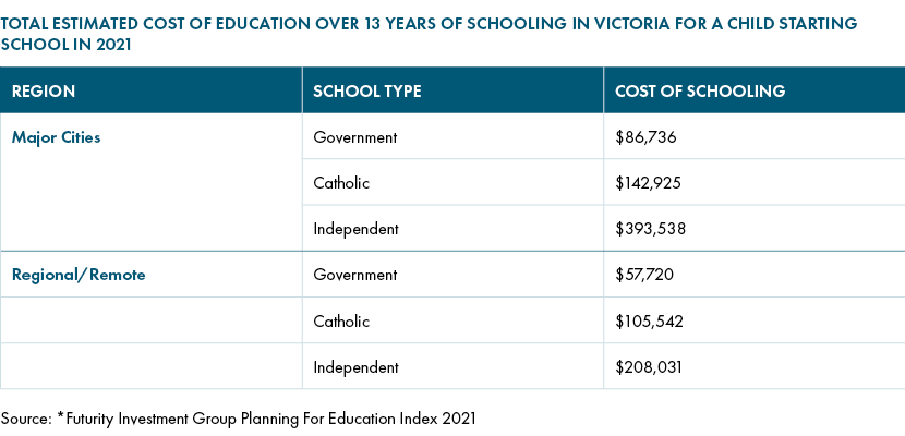 Cost of education Victoria