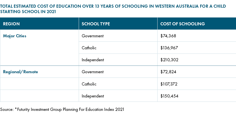 Cost of education Western Australia