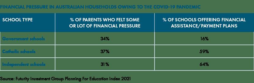 Financial pressure in Australian Households